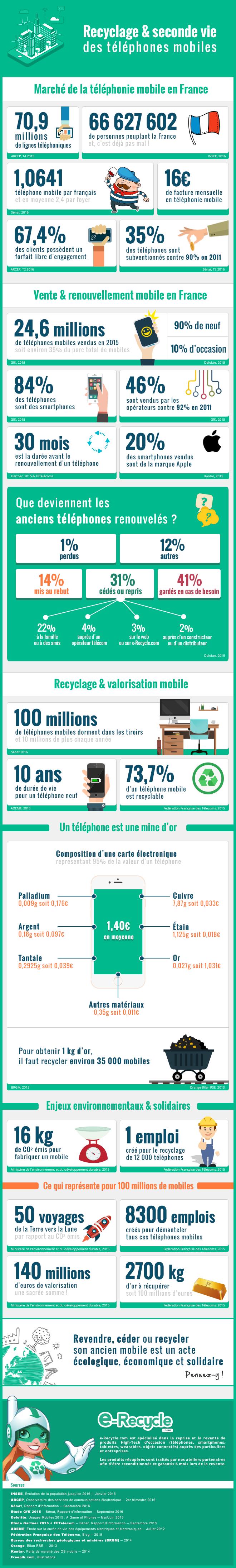 recyclage des portables